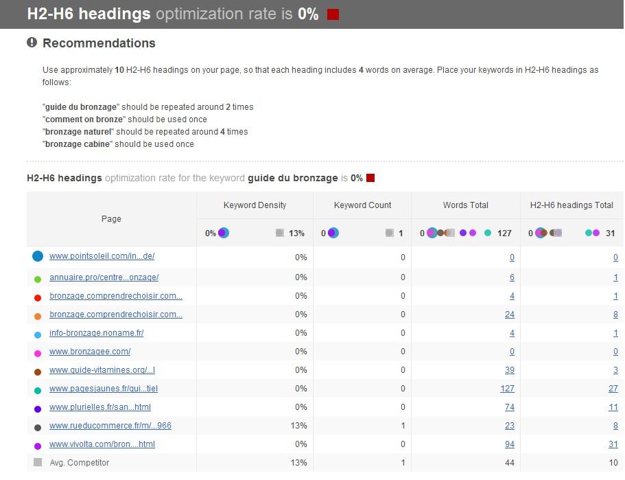Exemple utilisation WebSite auditor