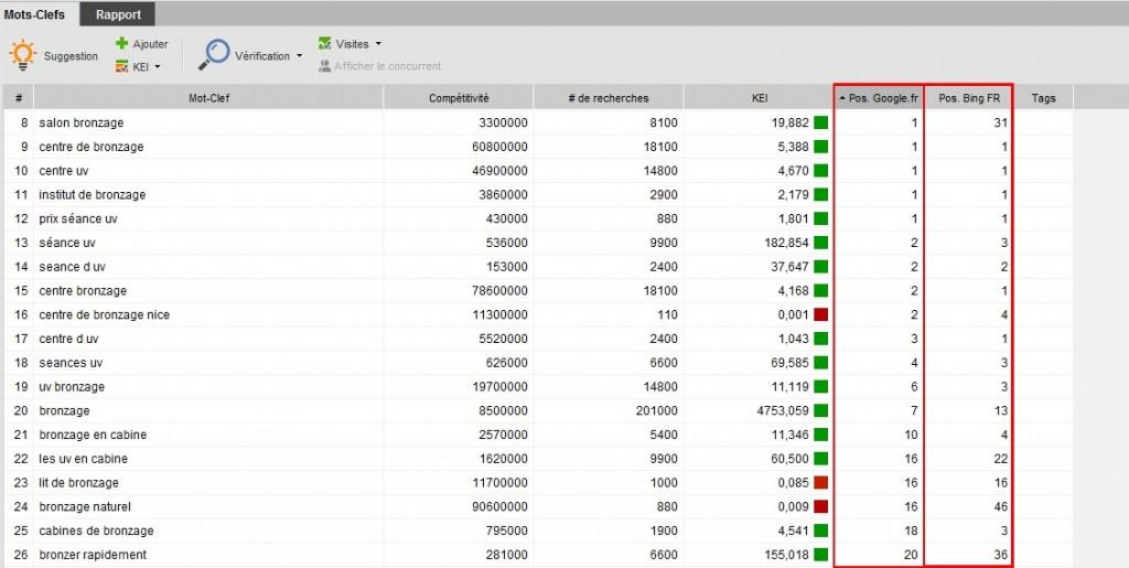 resultats rank tracker