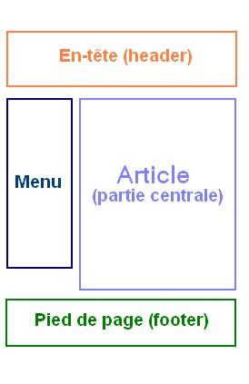 Schéma de mise en page Web